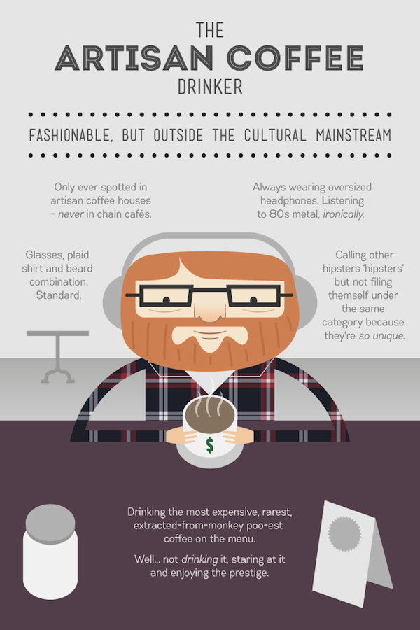 what type of coffee drinker are you